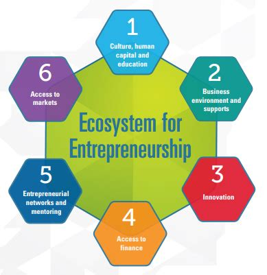 Thesis on entrepreneurship and innovation
